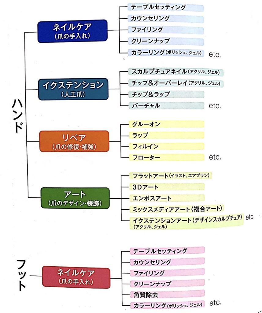 ネイル技術体系